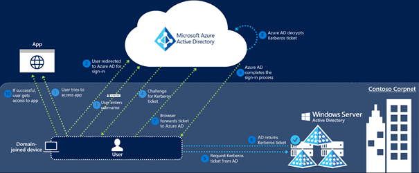 Gi_Blog - Change Azure AD Connect sign-in from ADFS to Pass
