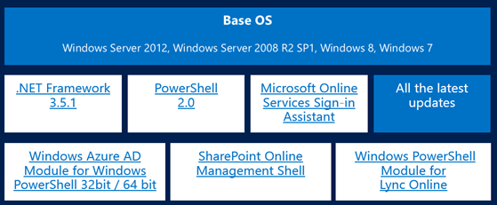 Gi_Blog - Manage Office 365 using Powershell (step by step with all